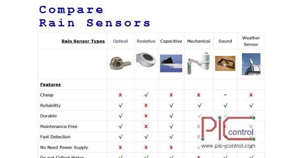 Compare rain sensors technologies