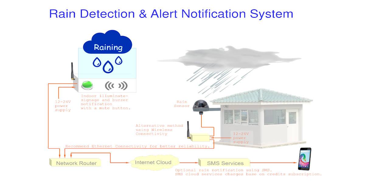 rain detection alert system